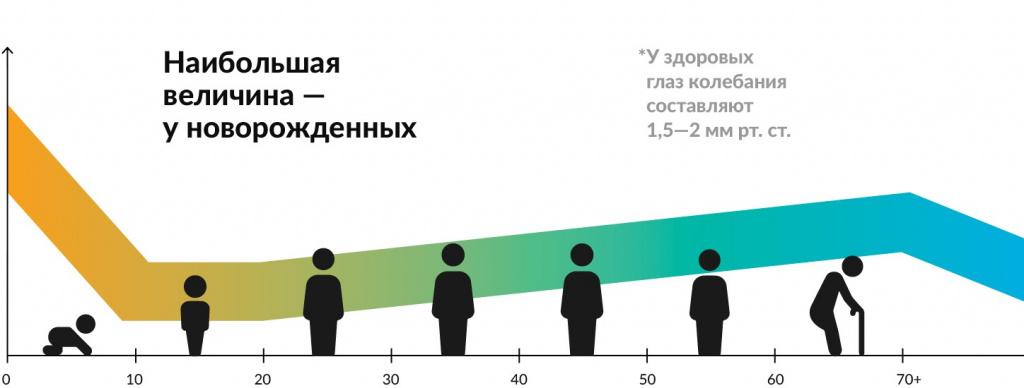 Изображение - Норма глазного давления у женщин normy_glaznogo_davleniya_3